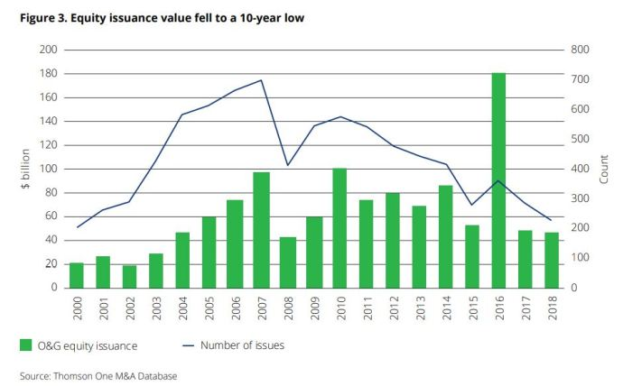 Equity Issuance Value - Deloitte - Oil & Gas 360 Speical Report - Evolution of Oil and Gas funding