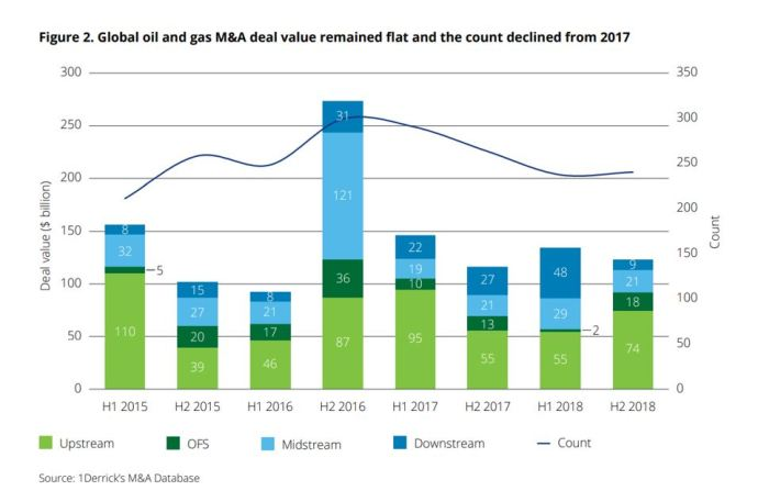 Global oil and gas M&A deal value - Deloitte - Oil & Gas 360 Speical Report - Evolution of Oil and Gas funding