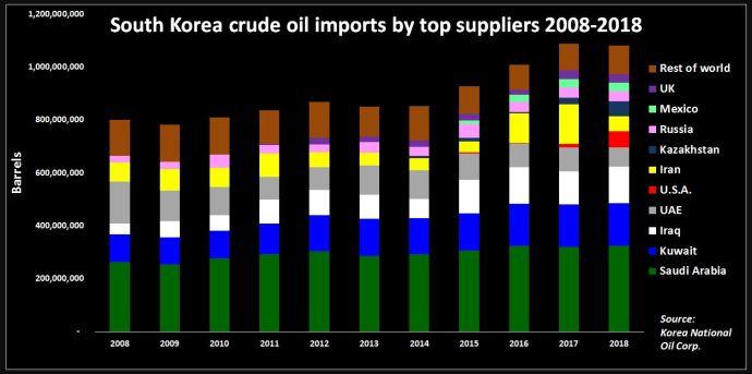 South Korea Tests U.S. Super Light Oil as Iran Waiver Uncertainty Escalates: Reuters - Oil & Gas 360