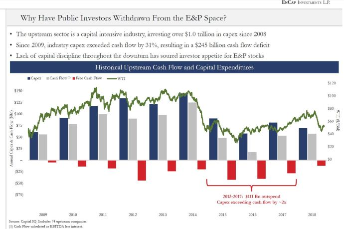 Why have public investors withdrawn from the E&P space? Public Equity vs. Private Equity - Oil and Gas Funding is Evolving: An Oil & Gas 360® Special Report