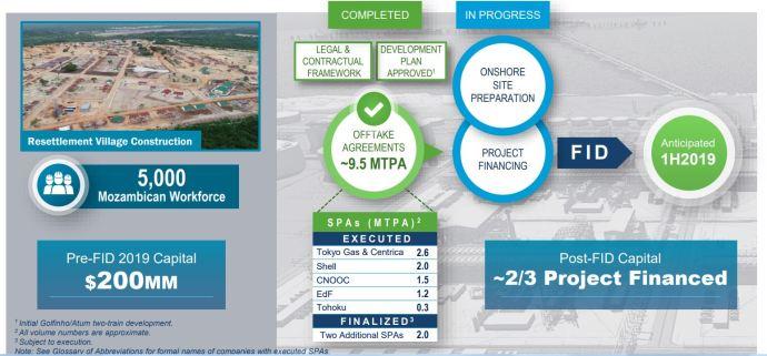 Anadarko, Mozambique expect FID Announcement for Mozambique LNG Project on June18 - Oil & Gas 360