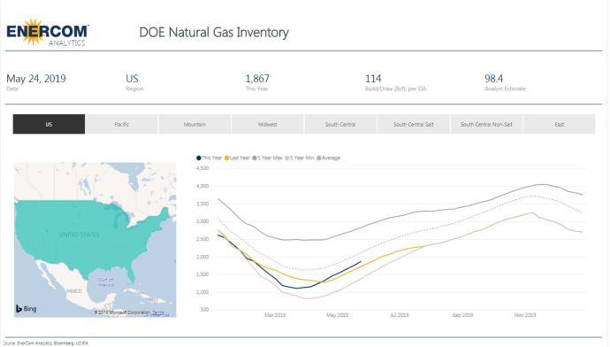 Weekly Gas Storage: 114 Bcf Build