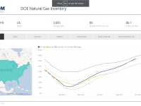 Click the above image to view EnerCom's interactive inventories dashboards