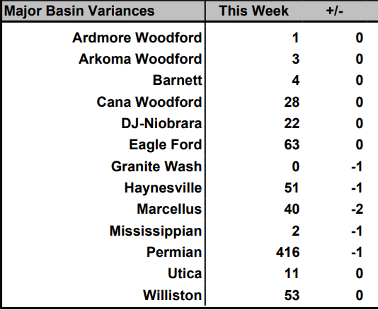 baker hughes rig count basins - oil and gas 360