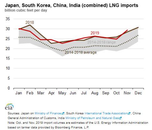 EIA Asia LNG Imports - eia -oilandgas360