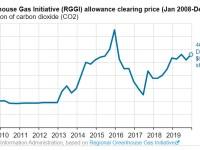 Regional Greenhouse Gas (RGGI) allowance clearing price (Jan 2008-Dec 2019)