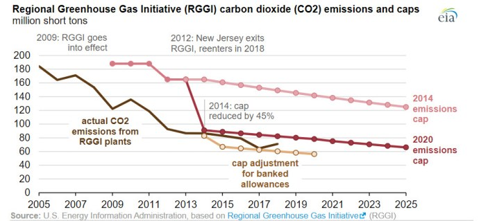 Auction prices for regional carbon dioxide allowances have increased since the 2017 low -oilandgas360