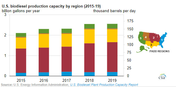 EIA Product Highlight: Plant-level biodiesel production capacity -oilandgas360