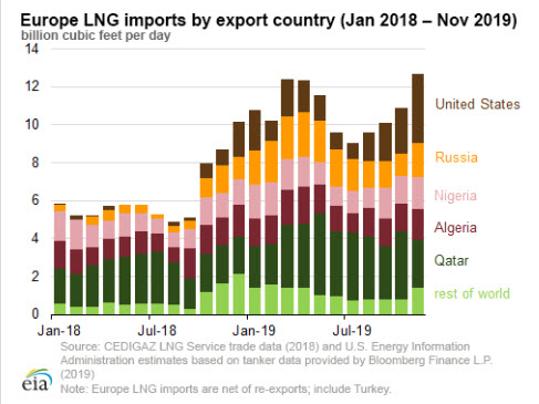 EIA Europe LNG imports by export country - eia - oilandgas360
