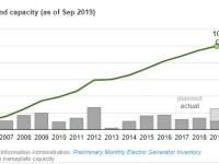 U.S. onshore wind capacity exceeds 100 gigawatts
