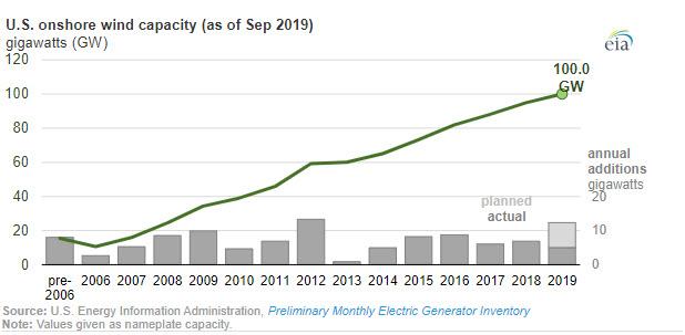 U.S. onshore wind capacity exceeds 100 gigawatts - oilandgas360