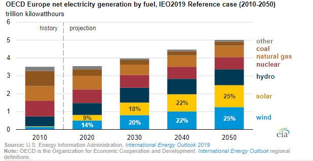 EIA OECD Europe net electricity generation by fuel - oilandgas360