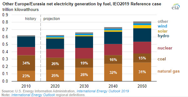 EIA Other Europe-Eurasia net electricity generation by fuel - oilandgas360