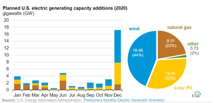 New electric generating capacity in 2020 will come primarily from wind and solar - fig 1 -oilandgas360