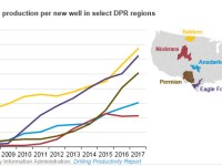 U.S. crude oil production efficiency continues to improve