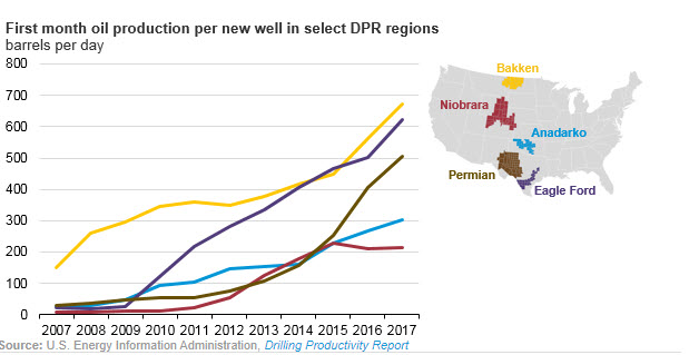 U.S. crude oil production efficiency continues to improve - fig 1- oilandgas360