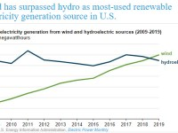 Wind has surpassed hydro as most-used renewable electricity generation source in U.S.