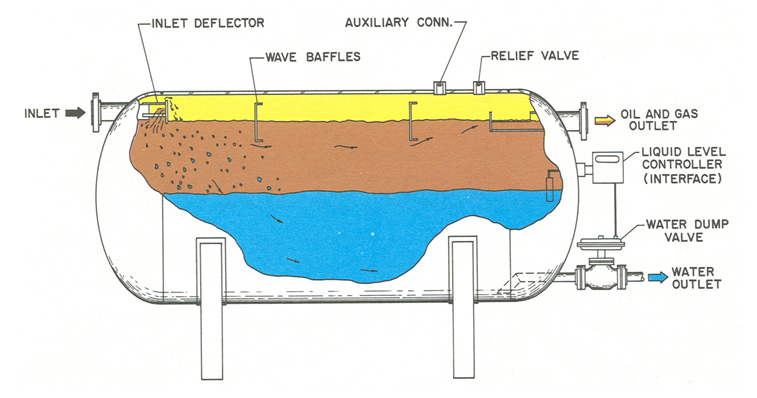 Separator Gun Barrel Oil