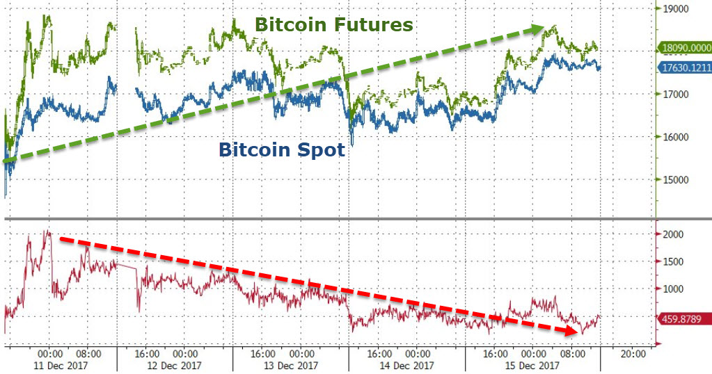 bitcoin futures contracts launch month us regulators give 4