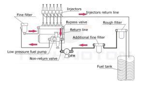 Technoton DFM PulseOut Meter, for Engine Fuel Consumption