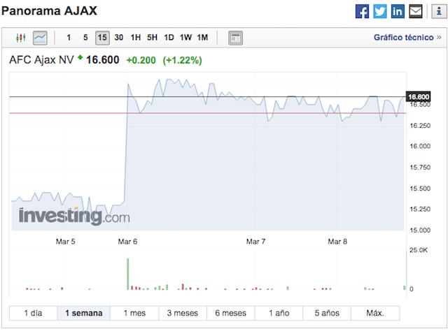 Acciones Ajax