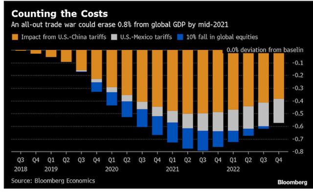 Crecimiento PIB mundial