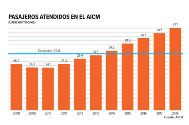 LA CAPACIDAD DEL AEROPUERTO DE LA CDMX ESTÁ SIENDO SUPERADA POR LOS PASAJEROS