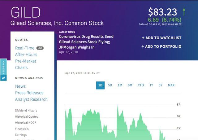 Nasdaq en la Bolsa de Nueva York muestran avance positivo de las acciones de Gilead (Imagen: Nasdaq.com)