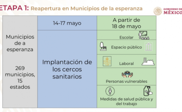 Plan de regreso a la nueva normalidad (Imagen: Twitter @GobiernoMX)