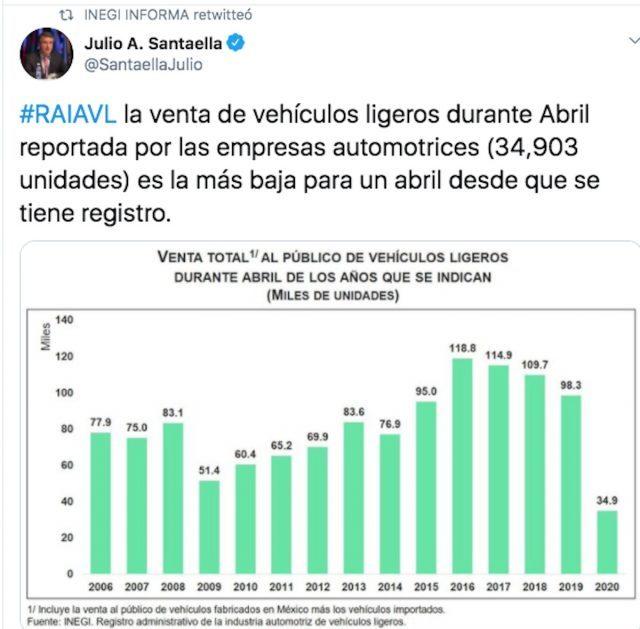 Caída de venta de autos en México en abril (Imagen: Twitter @SantaellaJulio)
