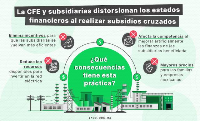 IMCO: CFE distorsiona estados financieros para ocultar pérdidas