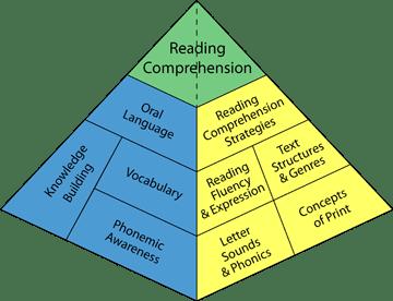 Reading Pyramid