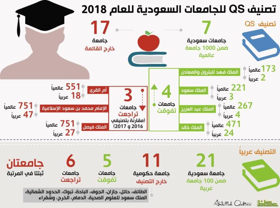 عكاظ ترصد آخر تصنيف عالمي للجامعات السعودية 7 فقط بين