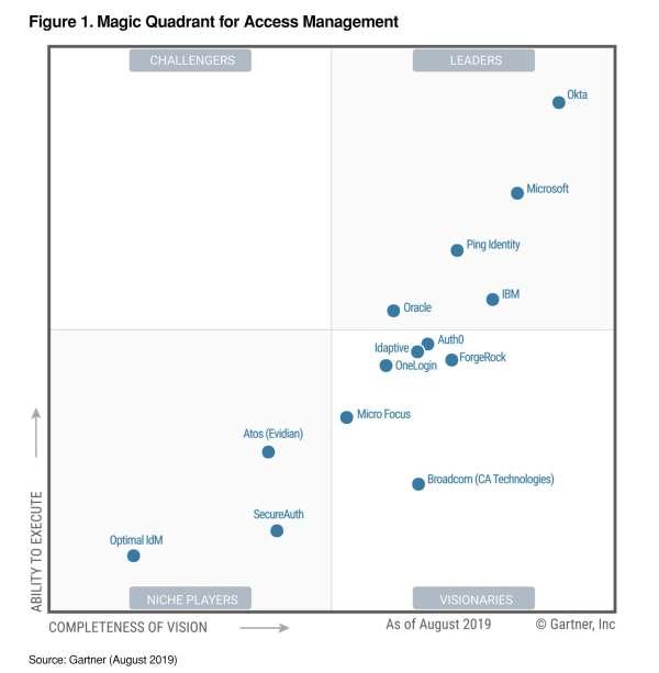 Gartner Names Okta a Leader in Access Management Magic ...