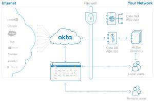 Okta Directory Integration  An Architecture Overview   Okta