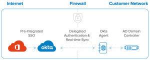 Office 365 Techguide | Okta