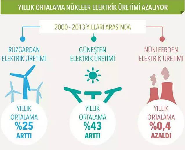Nükleerde Azalma