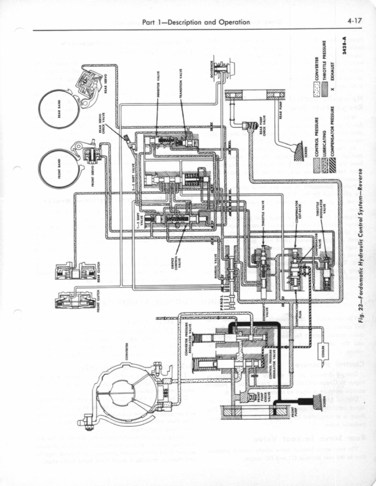 Ford Cruise O Matic Transmission