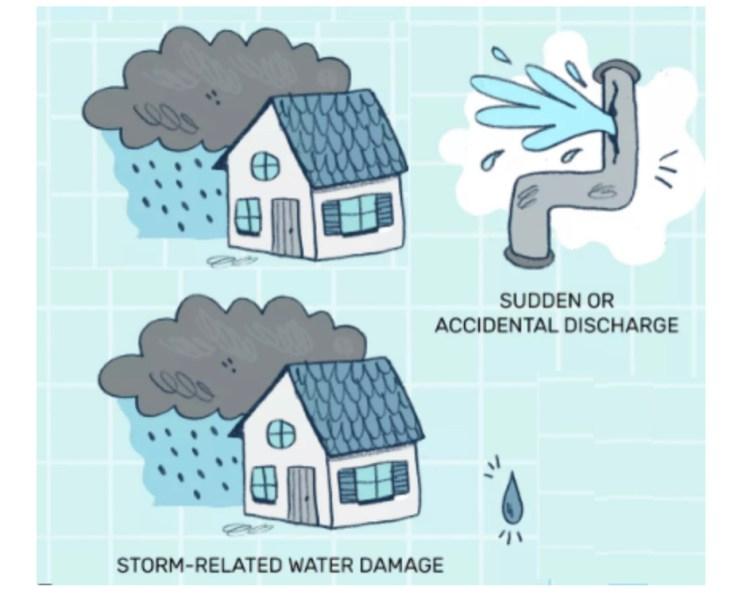Water damage types