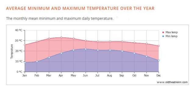 Shaxi weather annual temerature data