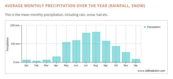 Shaxi weather annual rainfall data