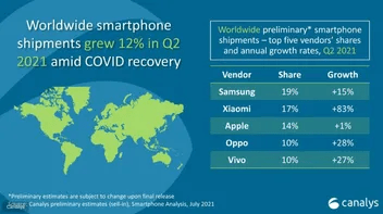 Xiaomi Named the Second Largest Smartphone Maker in New Report