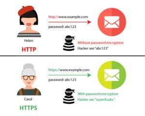 Http Vs Https - Benefits of SSL Certificate