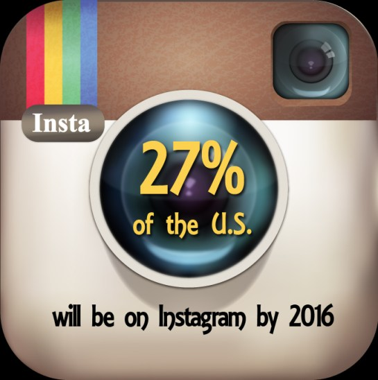 27 percent of US will be on Instagram