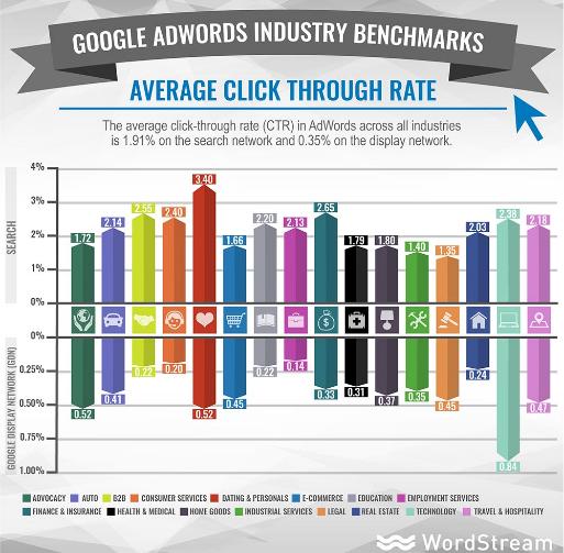 average-click-through-rate