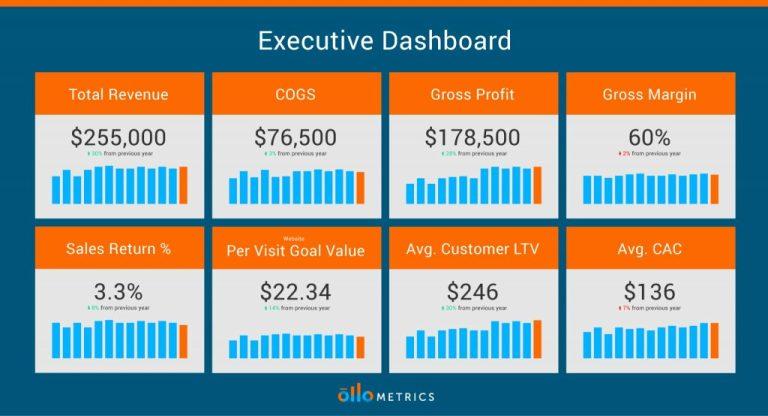 Marking KPI Executive Dashboard