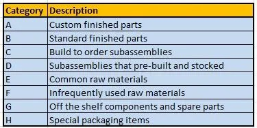 Item-Categories-Dynamics-NAV
