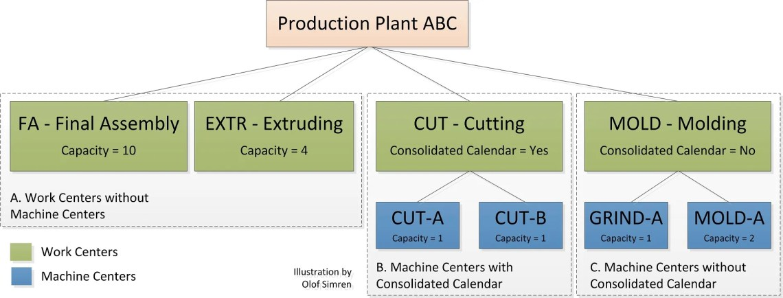 Work Centers and Machine Centers Sample