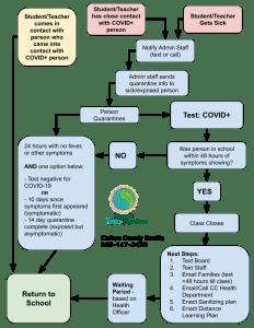 Covid-19 Flow Chart