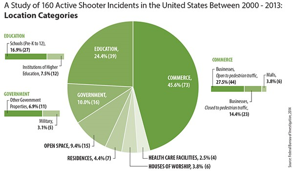 Active Shooter by type of location chart